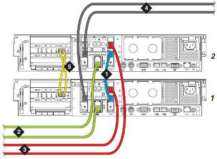 中均配置两块ipsi电路板,并分别交叉连接到两台主备的核心控制服务器